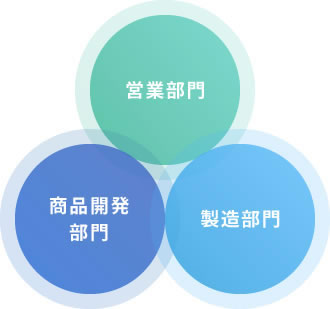 3部門の強固な連携
