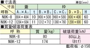 N8K / 無電柱化・電線共同溝用鉄蓋
