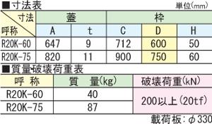 R20K / 電設用ハンドホール鉄蓋