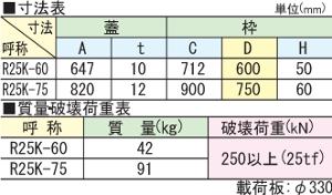 R25K / 電設用ハンドホール鉄蓋