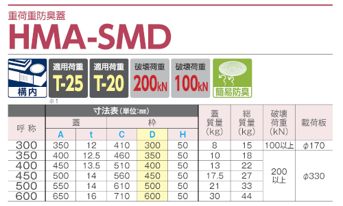 HMA-SMD / 防臭蓋